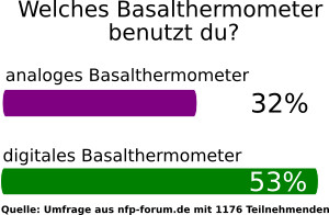 Umfrage NFP Thermometer