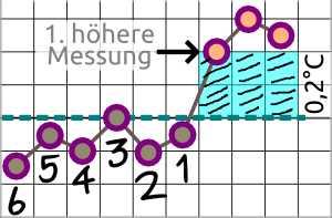 3 über 6 Regel - basaltemperaturmethode Doering