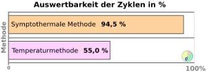 Vergleich-symptothermale-methode-temperaturmethode
